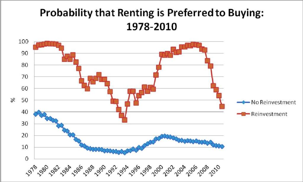 Probability That Renting is Preferred to Buying - graph