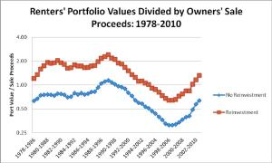 Renters' Portfolio Values Divided by Owners' Sales Proceeds - graph